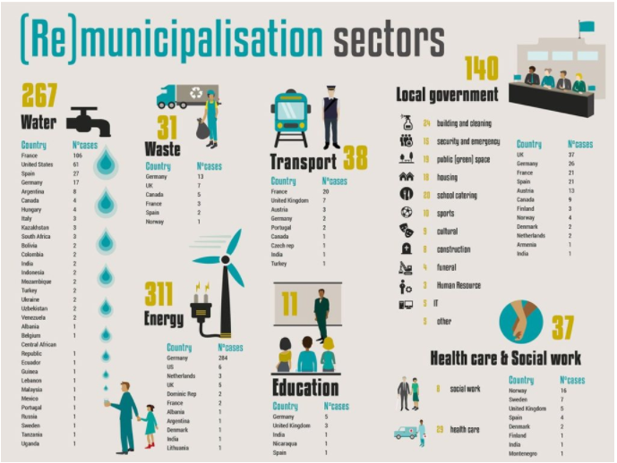 Recent Guerrilla grantee TNI has put together a remarkable report that indicates that the movement to 'remunicipalise' is strong, intersectional and widespread, so there is hope going forward